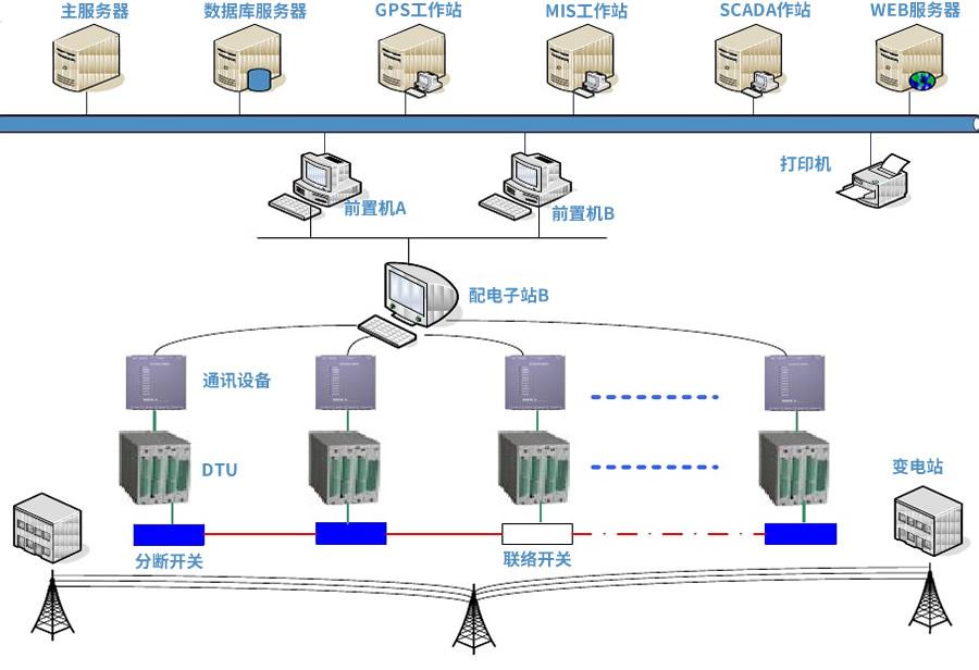 配网自动化终端DTU拓扑结构图