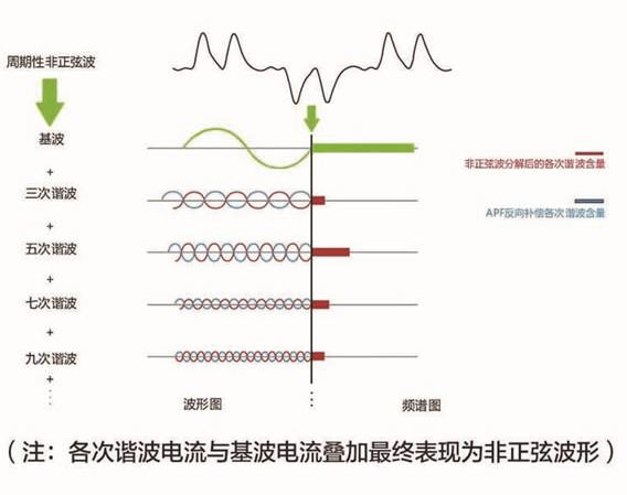 APF有源电力滤波器工作原理