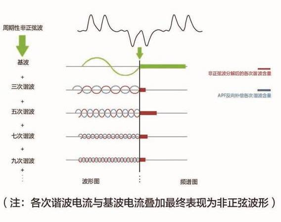 APF有源電力濾波器工作原理